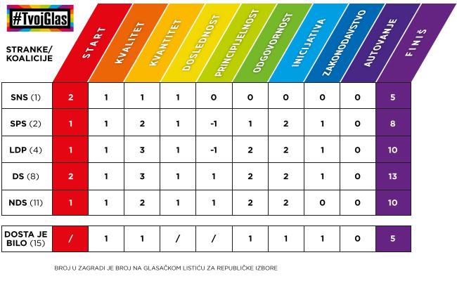 TvojGlas2014-Tabela