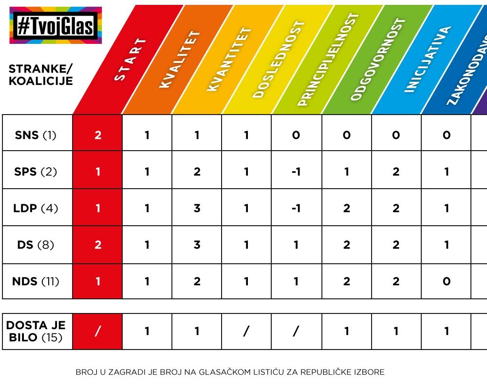 """GSA: Izađite na izbore, imate za koga da glasate; Izveštaj """"Republički izbori 2014. i LGBT pitanje"""""""