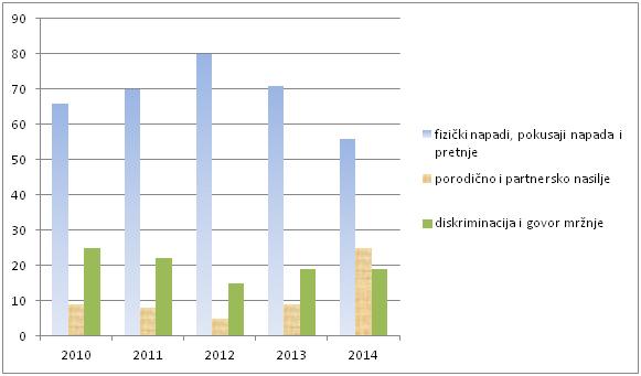 GSA-izvestaj-2014-tabela1